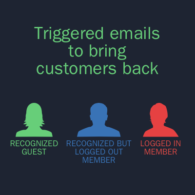 Triggered emails to bring customers back